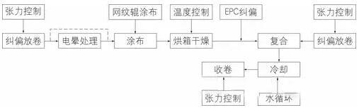 干式复合机涂布复合工艺流程图